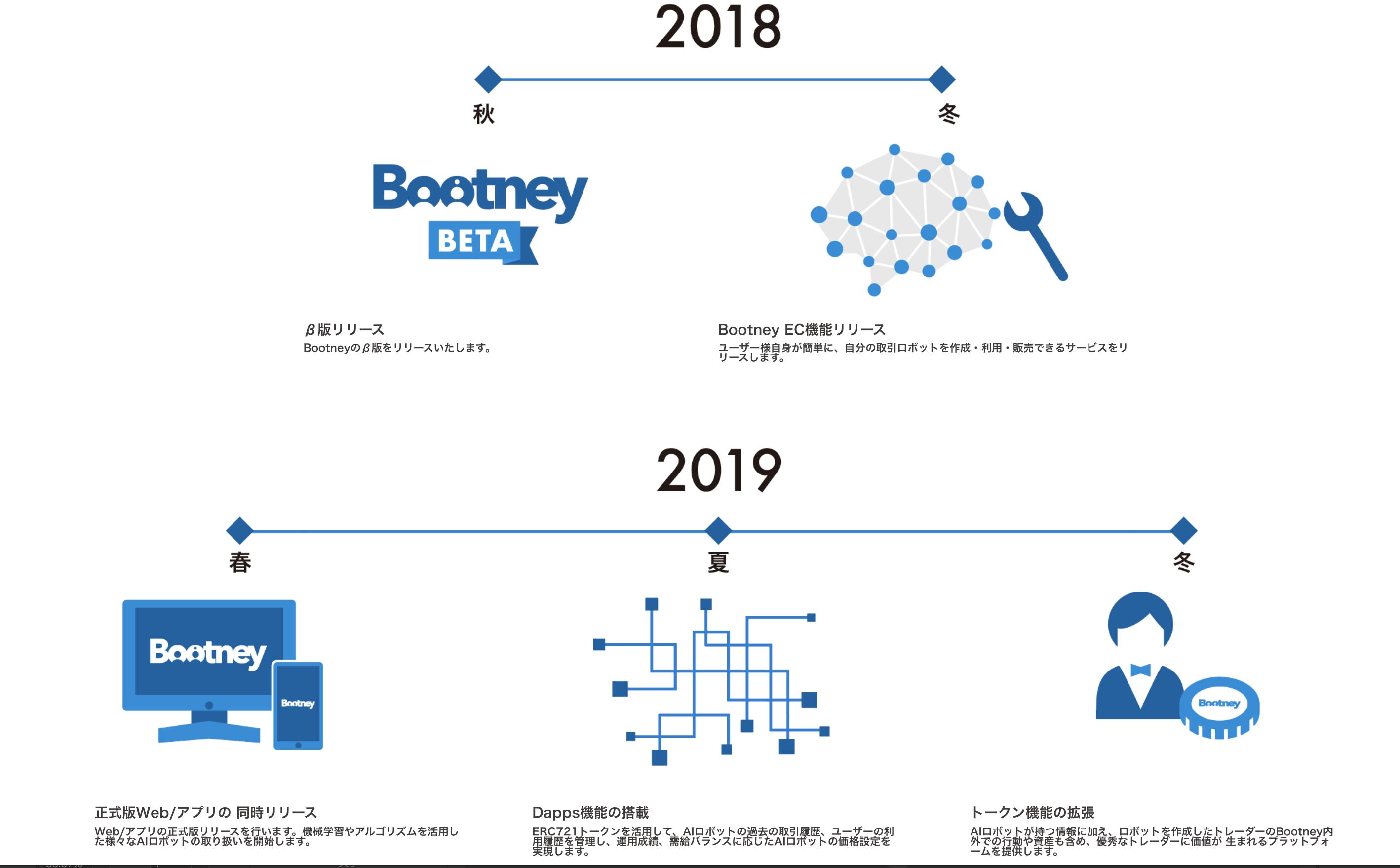 Bootney(ブートニー) ロードマップ