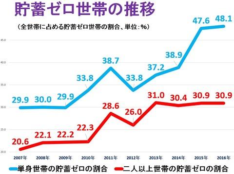 日本 貯蓄ゼロ 世帯 増加