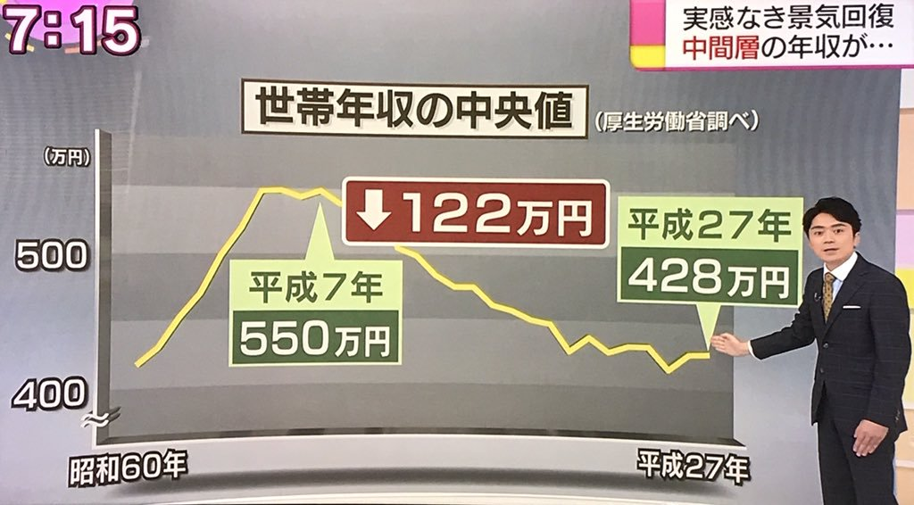 日本 サラリーマン 手取り 減少