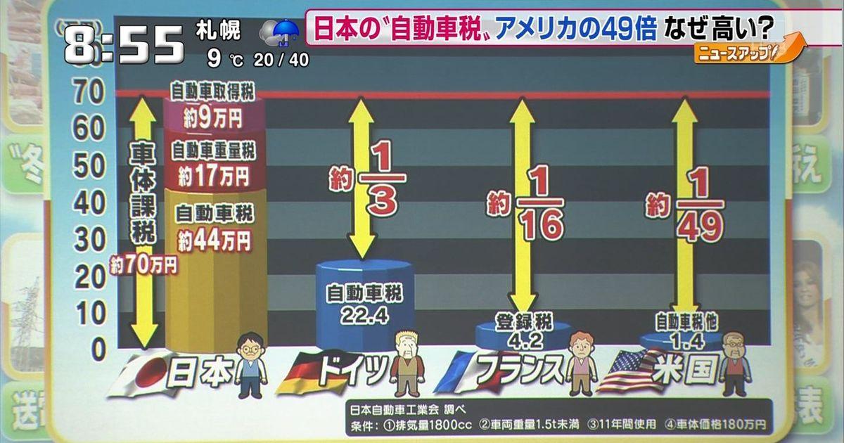 日本 車 税金 高い