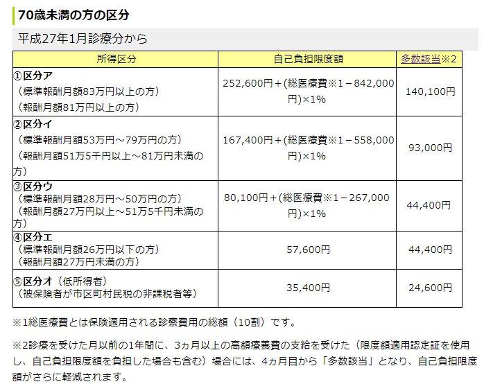 日本 高額療養費制度