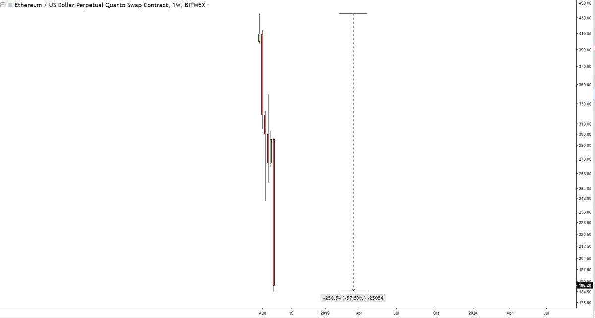 Bitmex Ethereum(イーサリアム) レバリッジ取引 一ヶ月 57% 下落