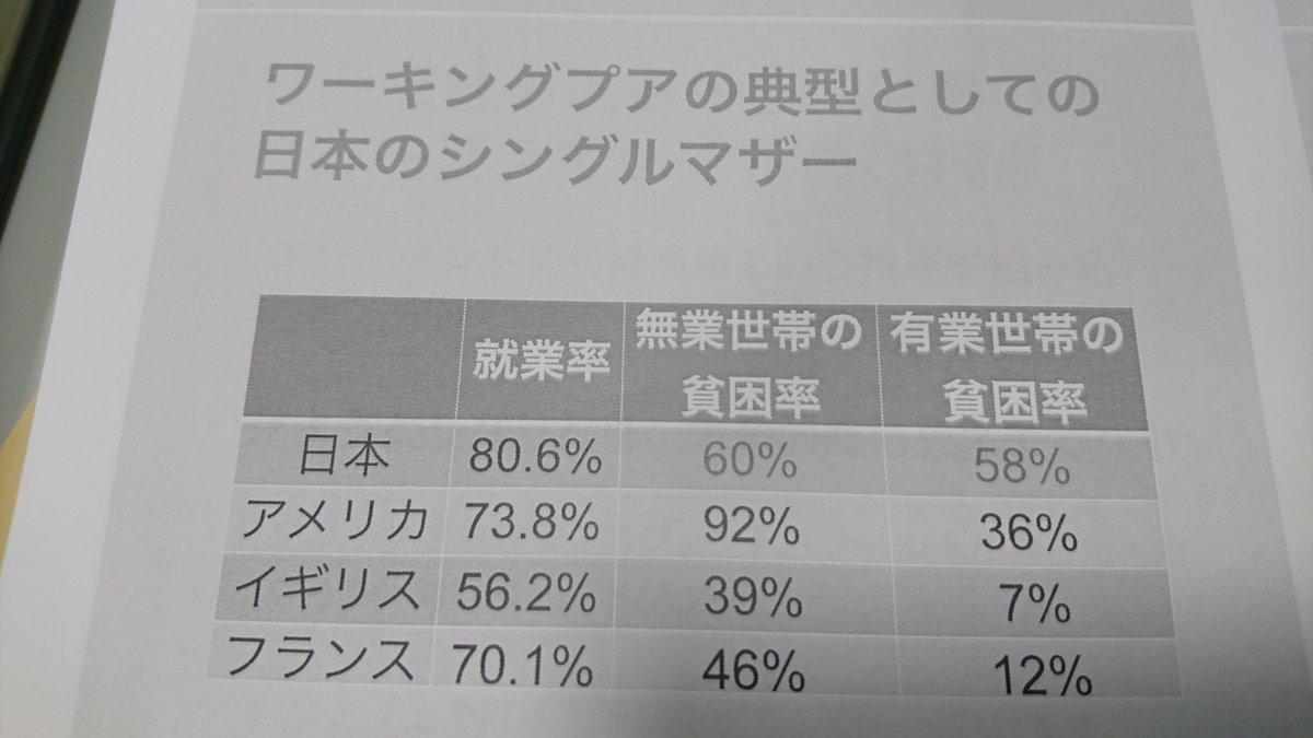 日本 賃金 社会保障給付 低すぎ ワーキングプア 急増