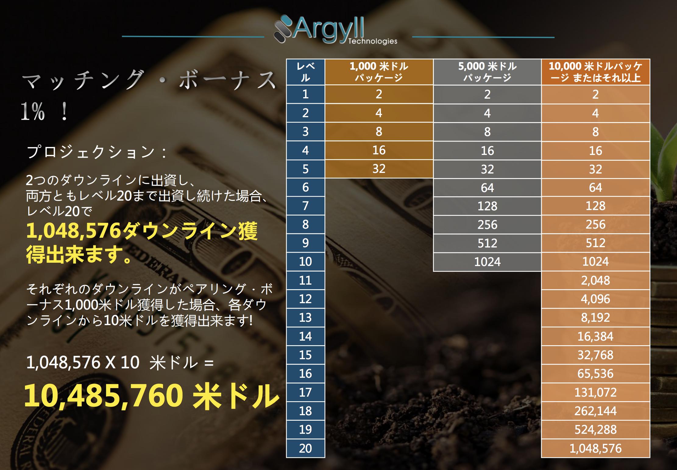 Argyll Technologies(アーガイルテクノロジー) マッチングボーナス