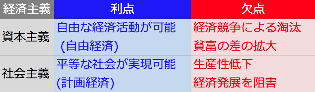 日本 資本主義 社会主義