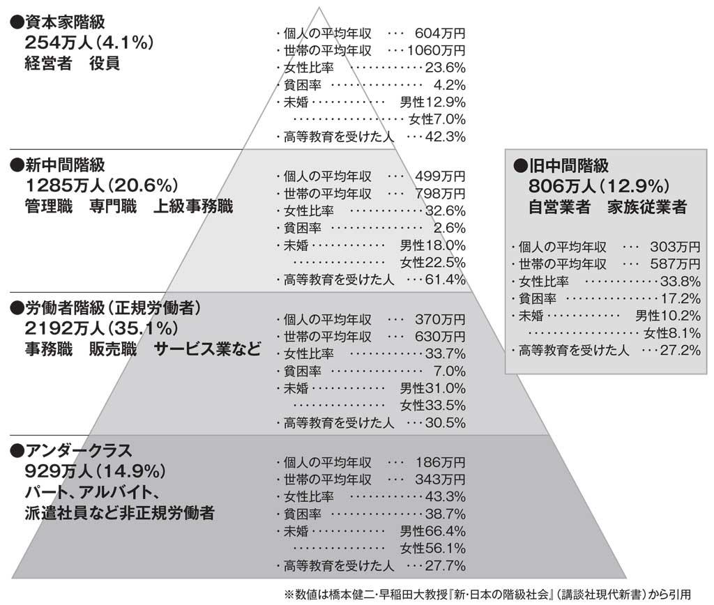 日本 階級社会