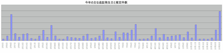10月25日 ネット証券 追証発生 今年 最大規模