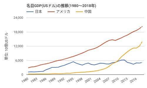 名目GDP アメリカ 中国 日本 比較