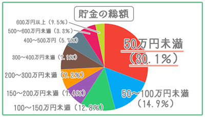 日本 20代 貯金額