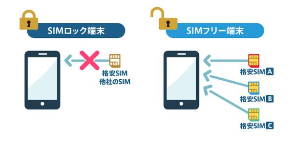 海外旅行 SIMロック解除