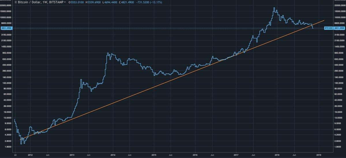 11月20日 Bitcoin(ビットコイン) 50万円台 割る
