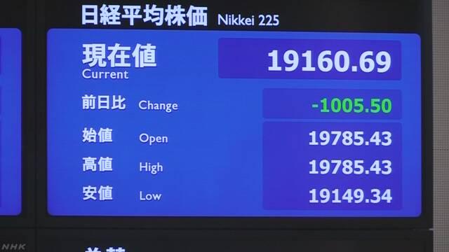 日経平均 下げ幅1000円 2万円 割れ