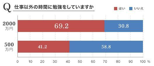 日本 社会人 勉強しない