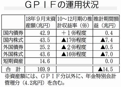 GPIF(年金積立金管理運用独立行政法人) 年金運用 14兆円 損失