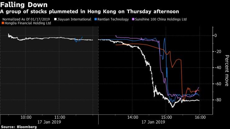 1月17日 香港株 数分間 75% 大暴落