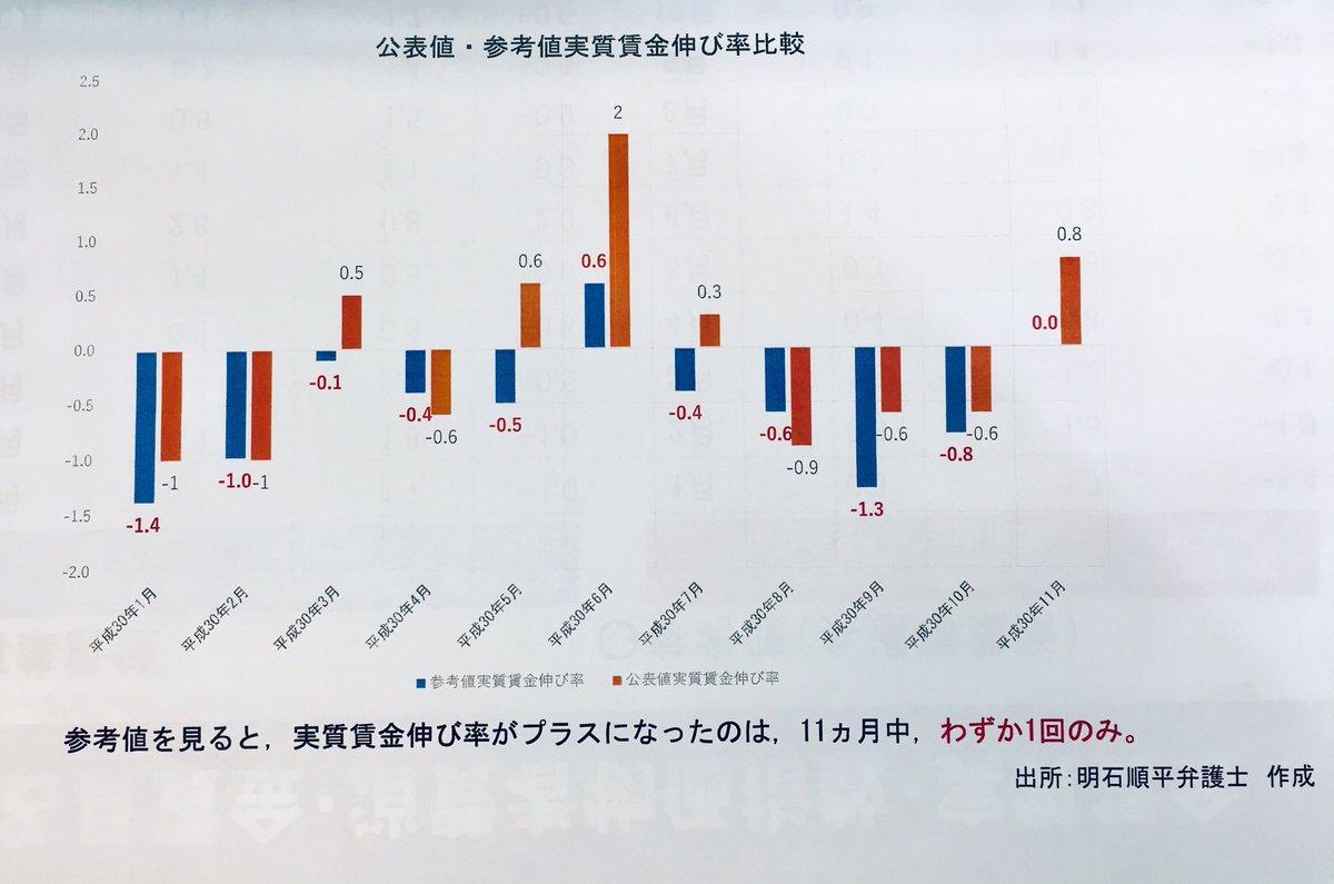 日本 実質賃金 マイナス成長