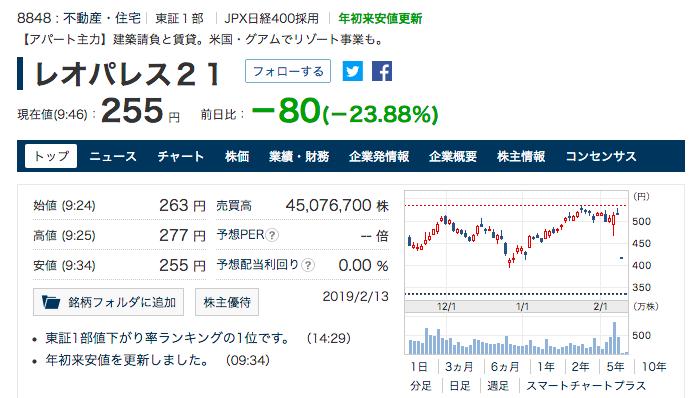 レオパレス 株 暴落 636億円