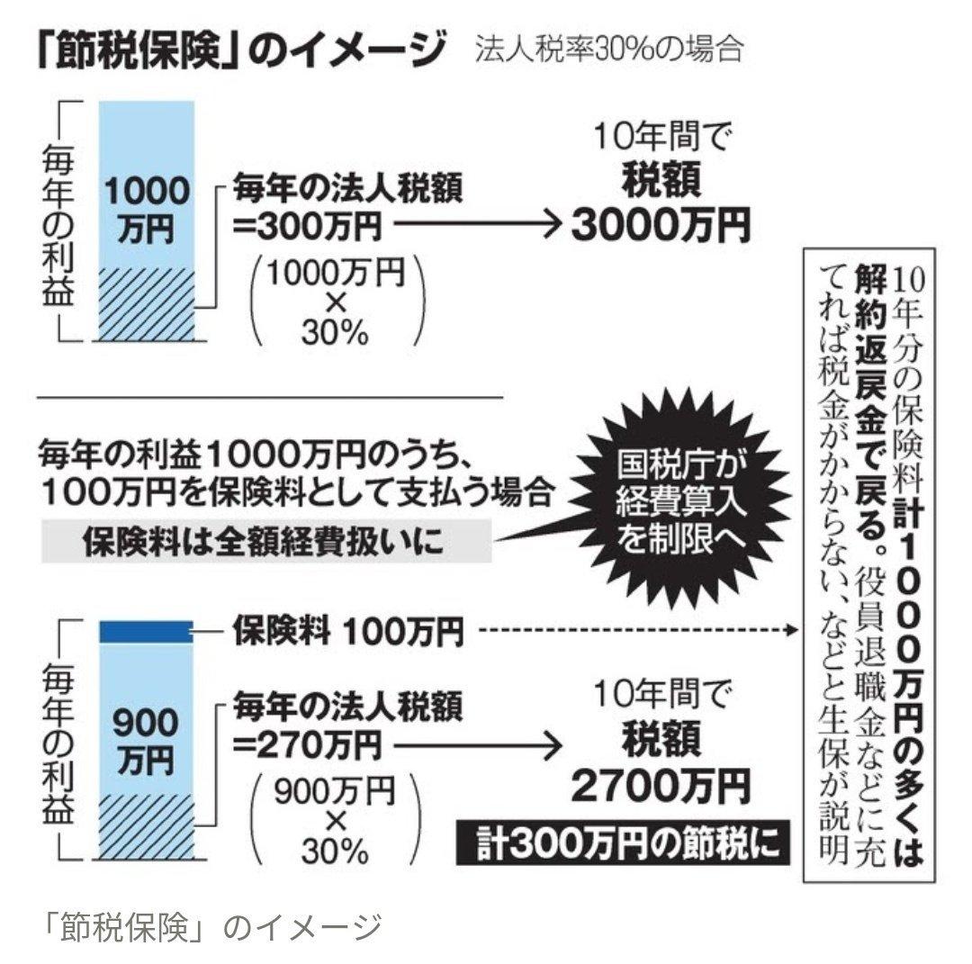 国税庁 生命保険 節税保険 販売休止