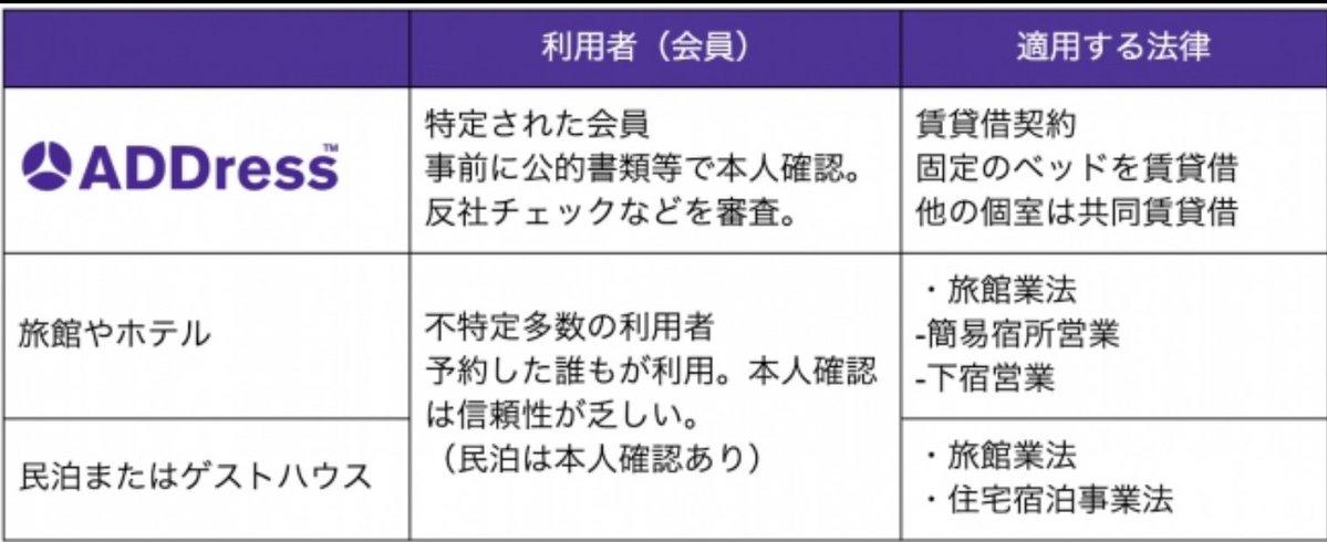 ADDress 日本