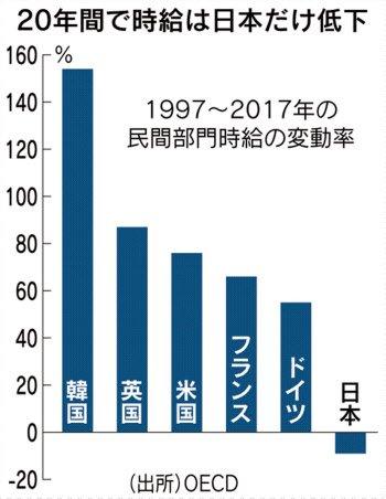 日本 賃金水準 世界 劣後
