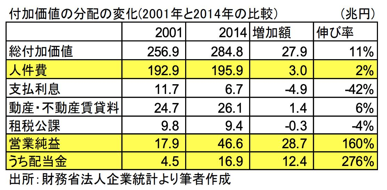 日本企業 人件費 配当金