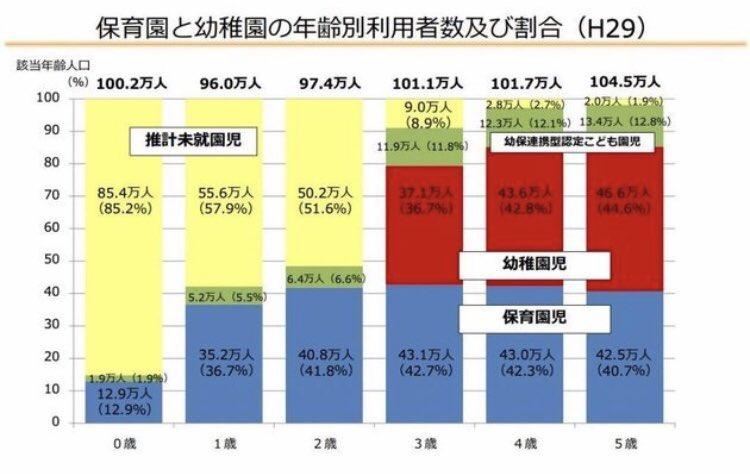 日本 保育園 幼稚園 無園児 14万人