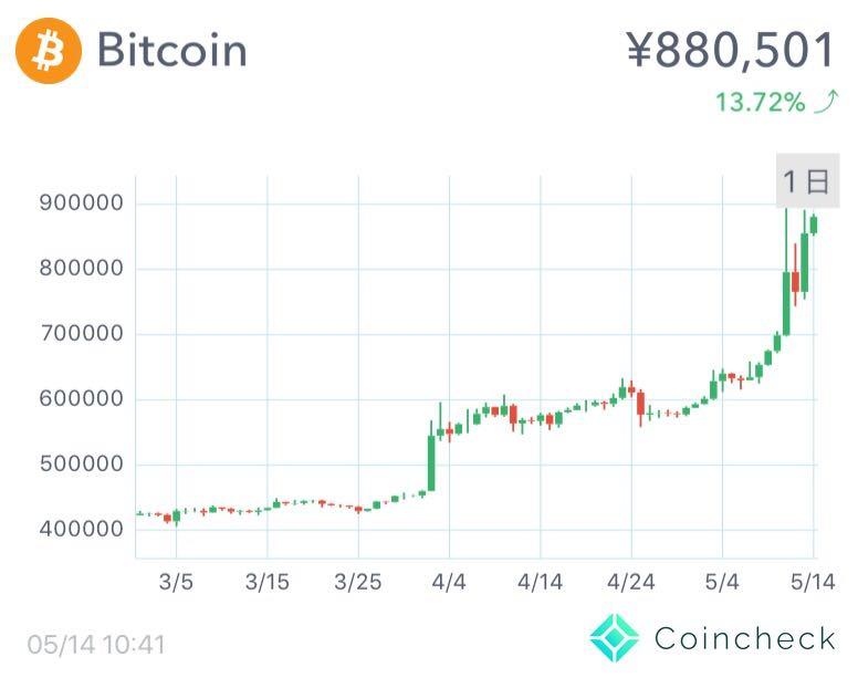 Bitcoin(ビットコイン) 88万円 高騰