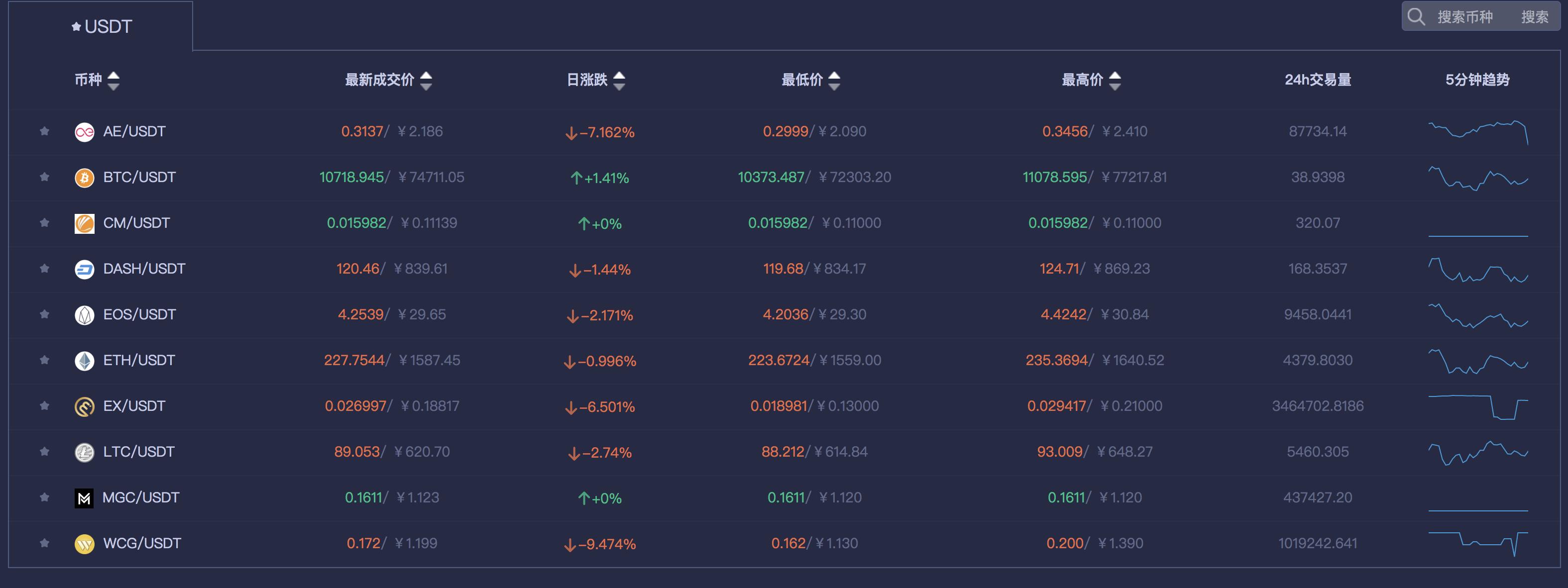 exbox取引所 PLUS/USDT通貨ペア 消える