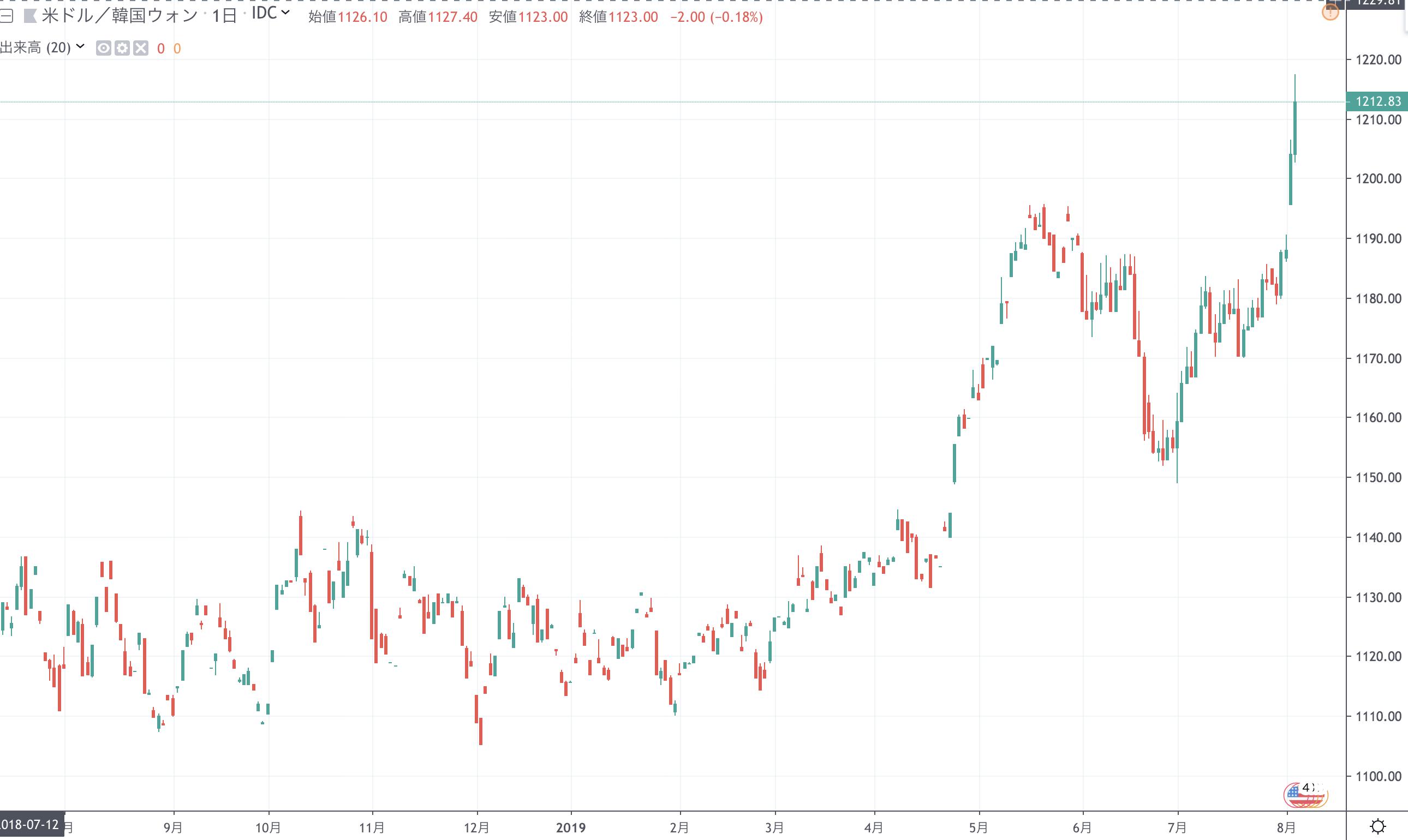 韓国 ウォン 大幅下落 2017年1月以来 1ドル 1200ウォン台
