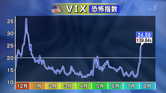 VIX指数 24.59%