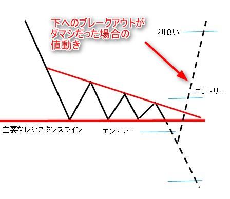 FX 三角持合い