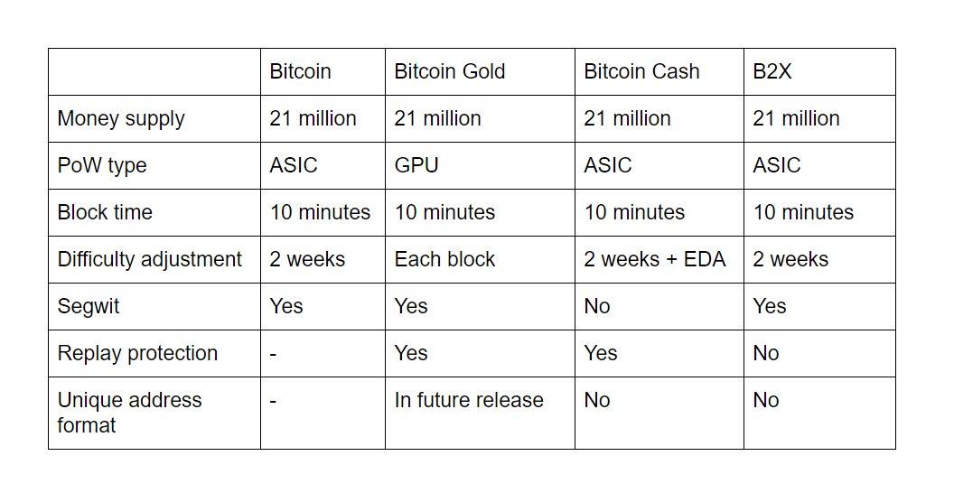 Bitcoin(ビットコイン) 分裂