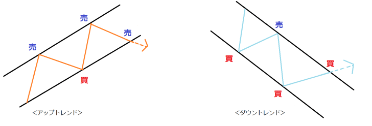 FX トレンドライン