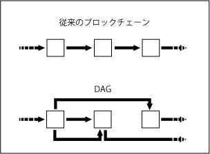 DAG  仮想通貨