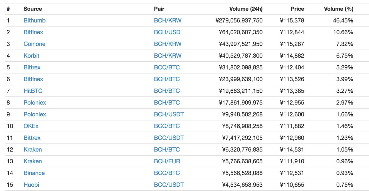 BitcoinCash(ビットコインキャッシュ) 暴騰