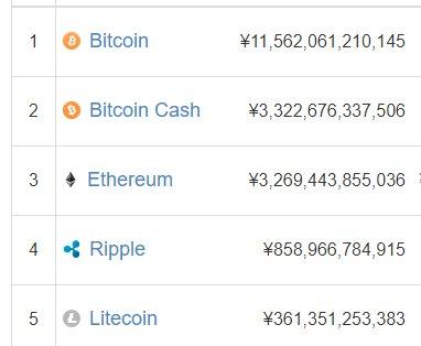 Bitcoin Cash(ビットコインキャッシュ) 時価総額 2位