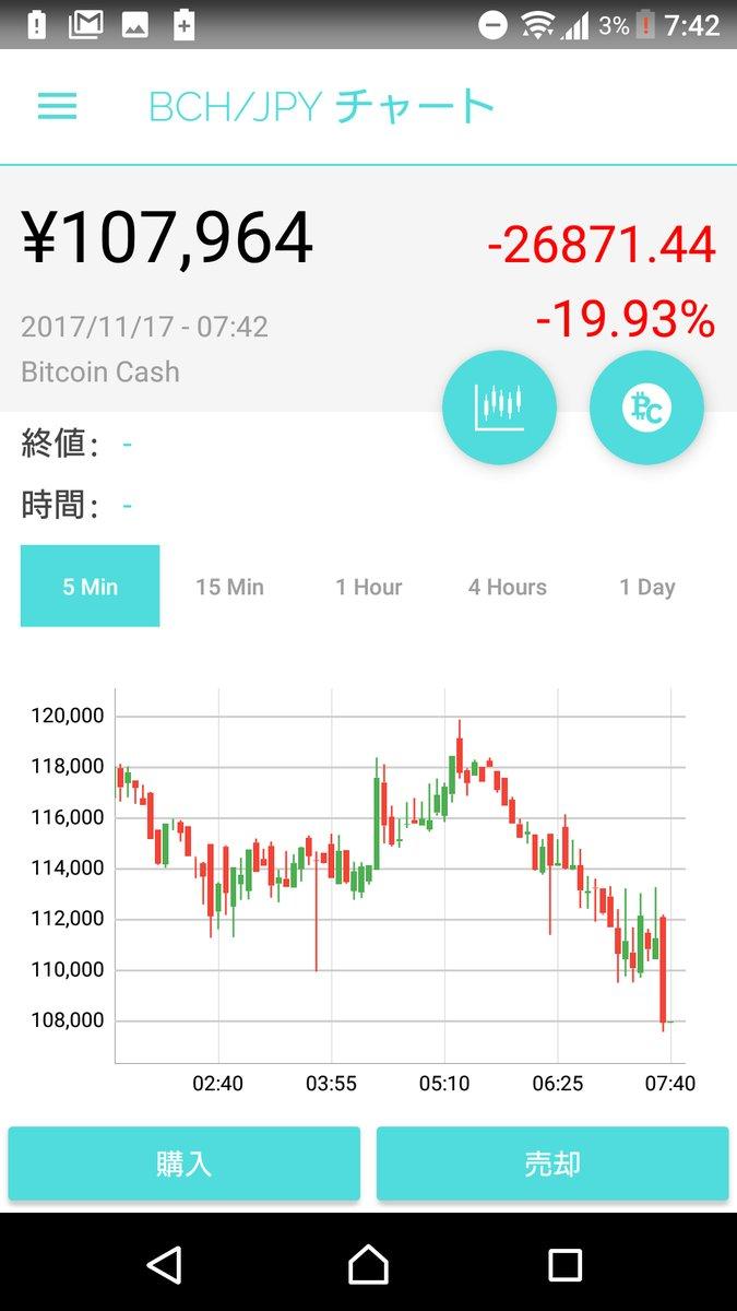 Bitcoin(ビットコイン) 90万円