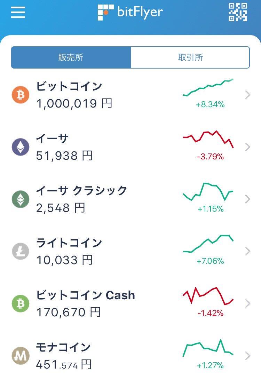 Bitcoin(ビットコイン) 100万円