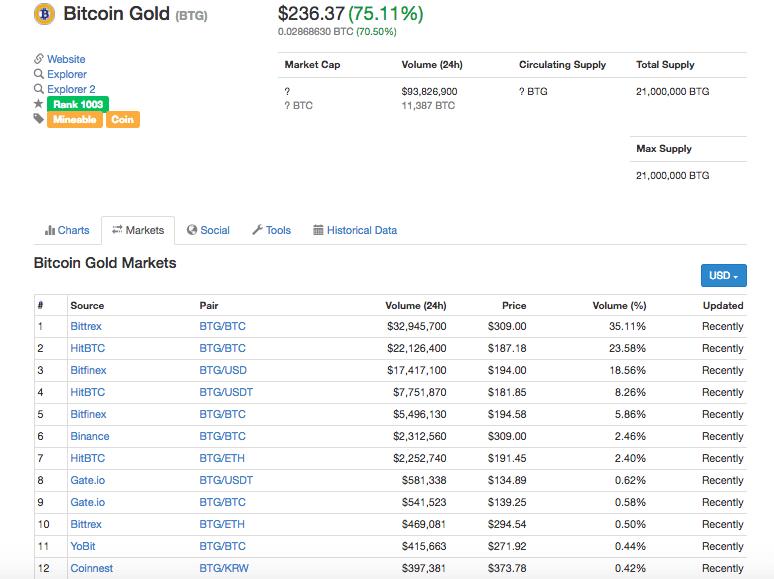 Bittrex(ビットレックス) Bitcoin Gold(ビットコインゴールド)