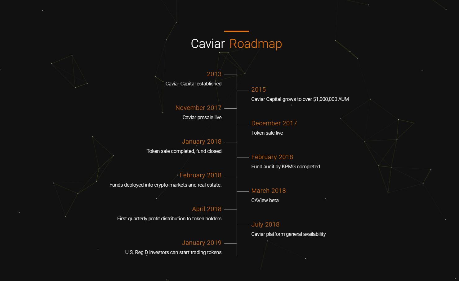 Caviar(キャビア) ICO