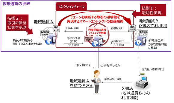富士通研究所 ブロックチェーン