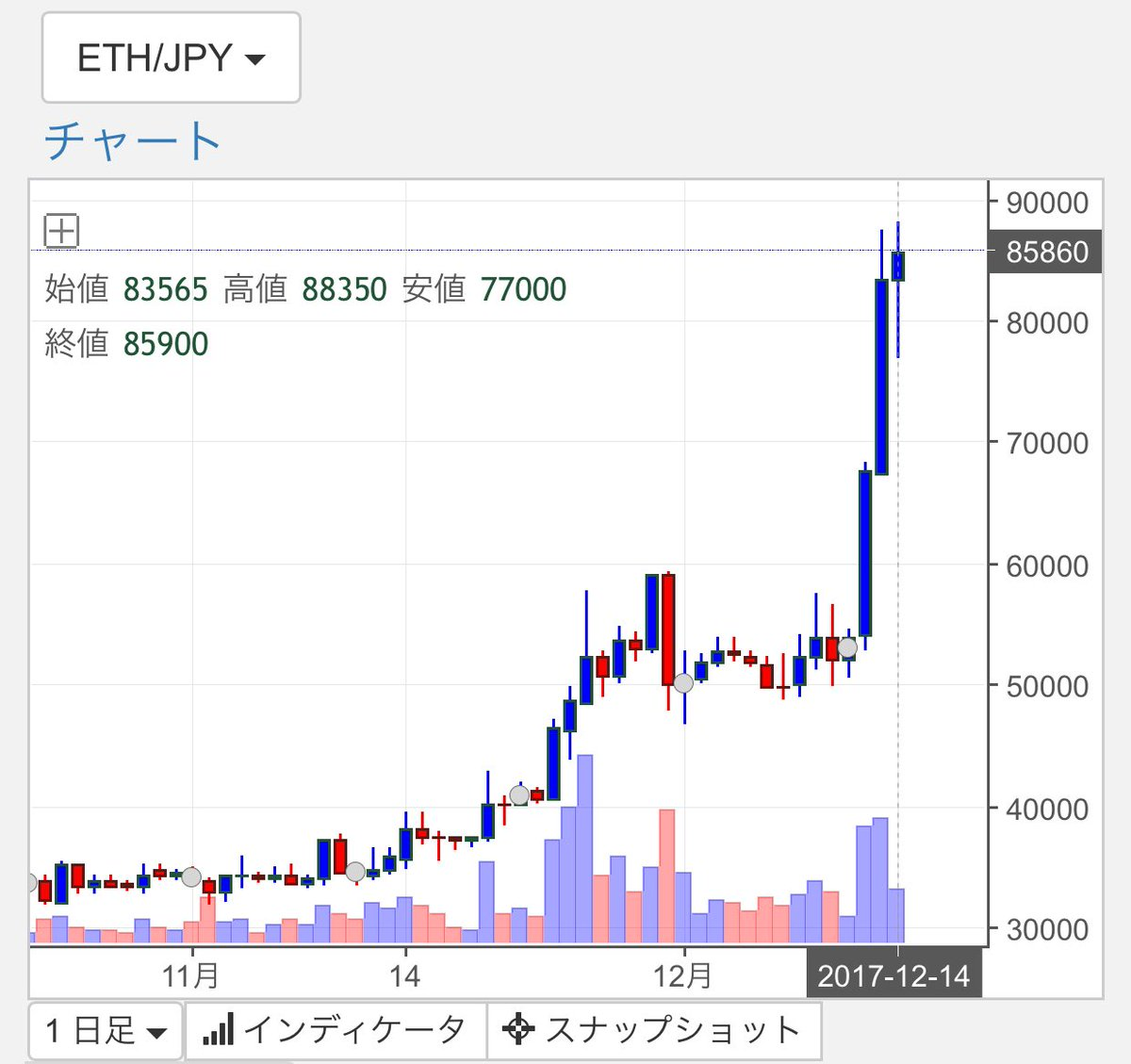 Ethereum(イーサリアム) 12月14日 高騰
