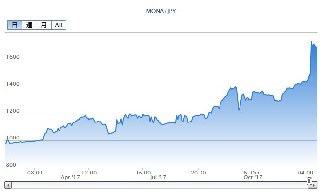 MONACOIN(モナーコイン)12月5日 高騰