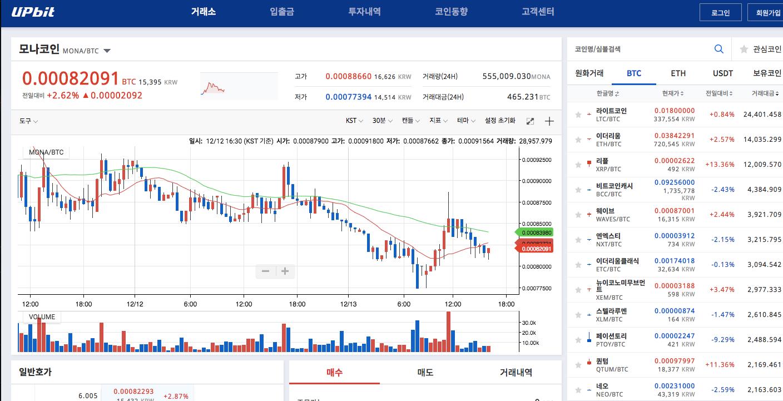 MONACoin(モナコイン) 韓国 UPBit