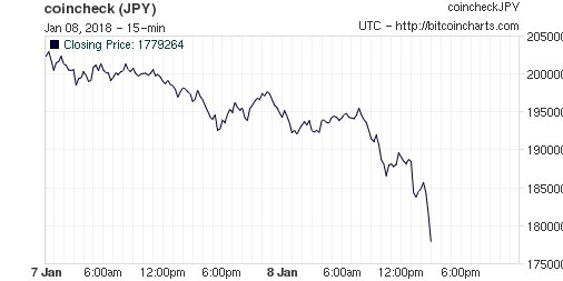 Bitcoin(ビットコイン) 170万円 暴落