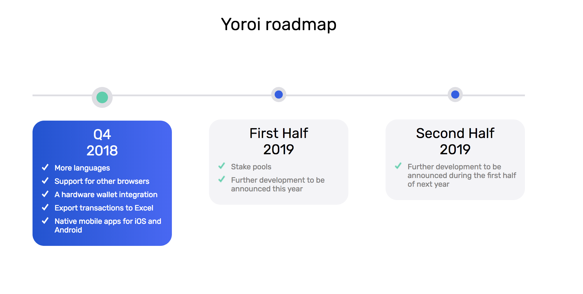 Yoroi wallet ロードマップ