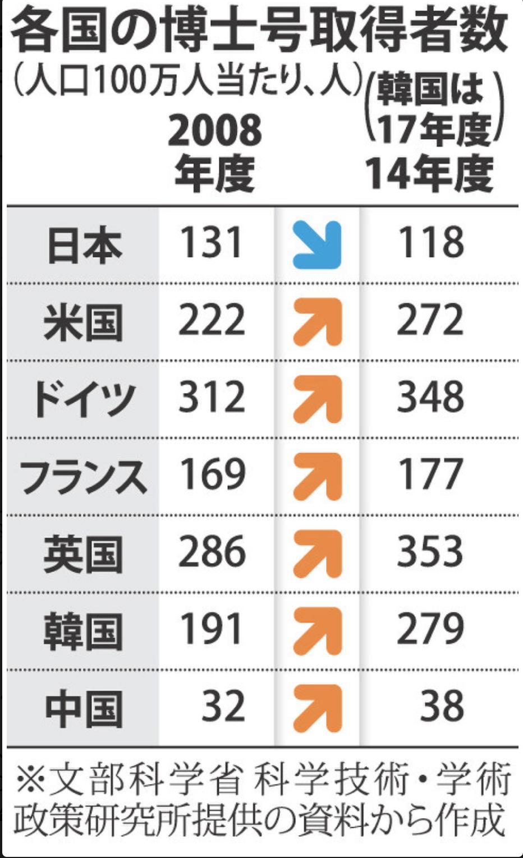 修士 博士 取得者 主要国 日本 減っている