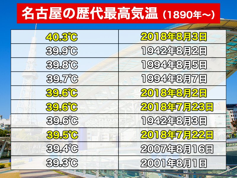 観測史上初!!名古屋で40℃突破