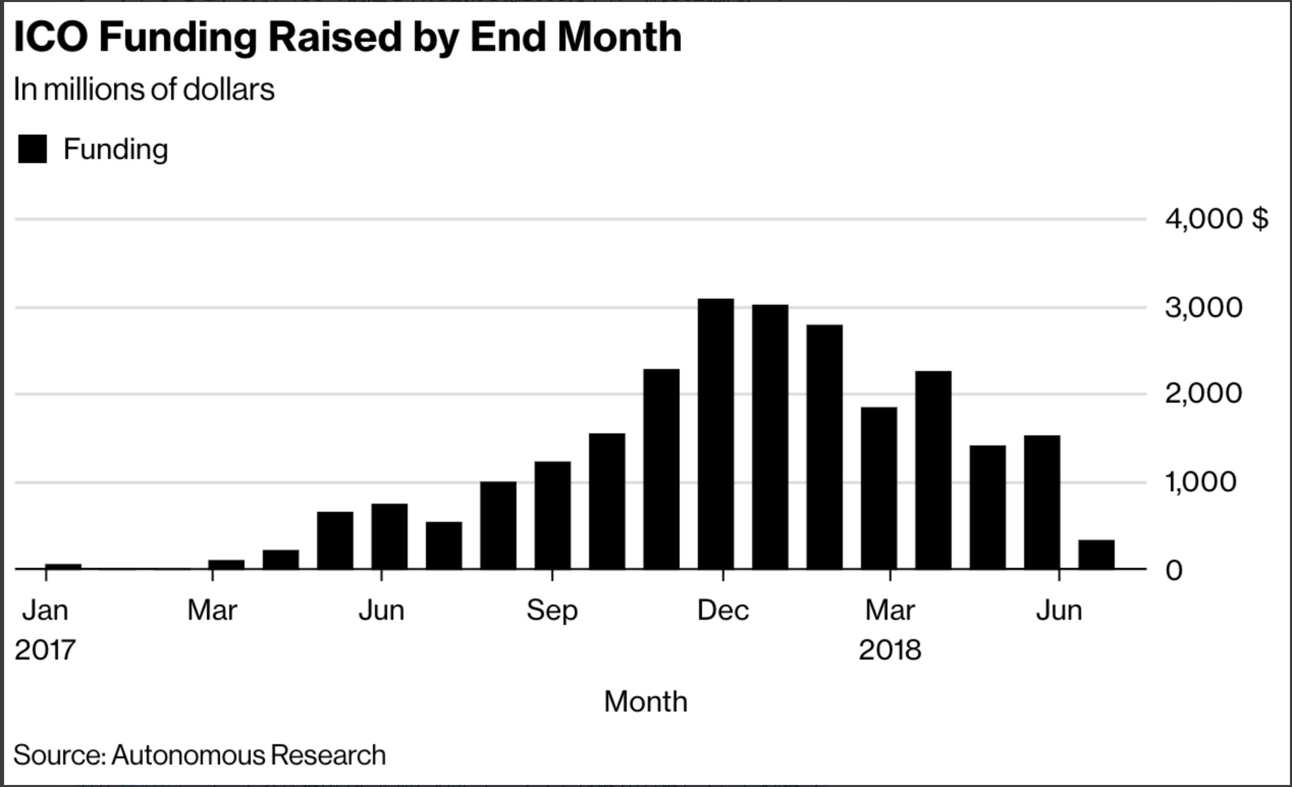 Ethereum(イーサリアム) 暴落 ICO 調達額 16ヵ月 最低