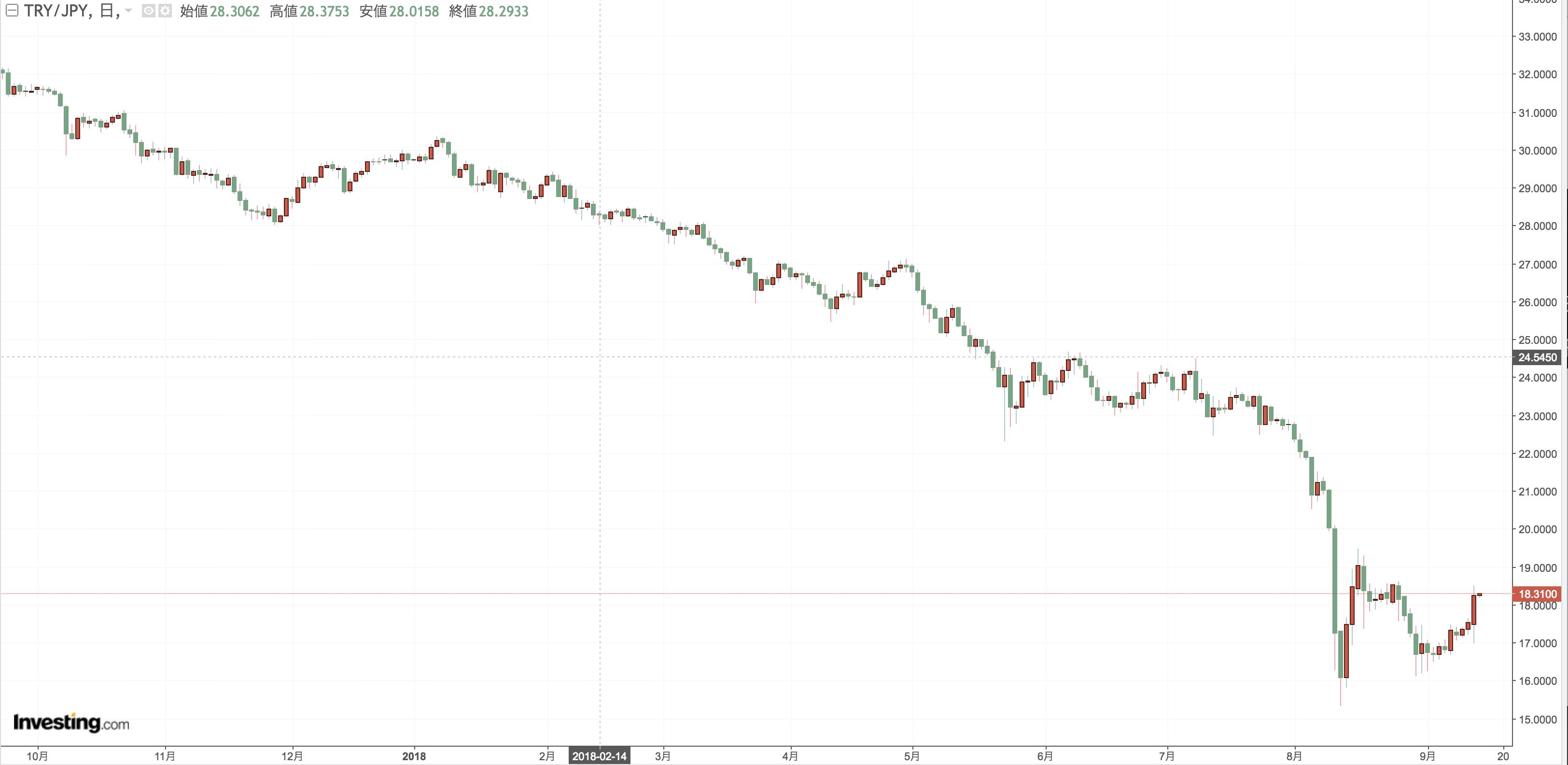 トルコ 中央銀行 金利 年24.0%